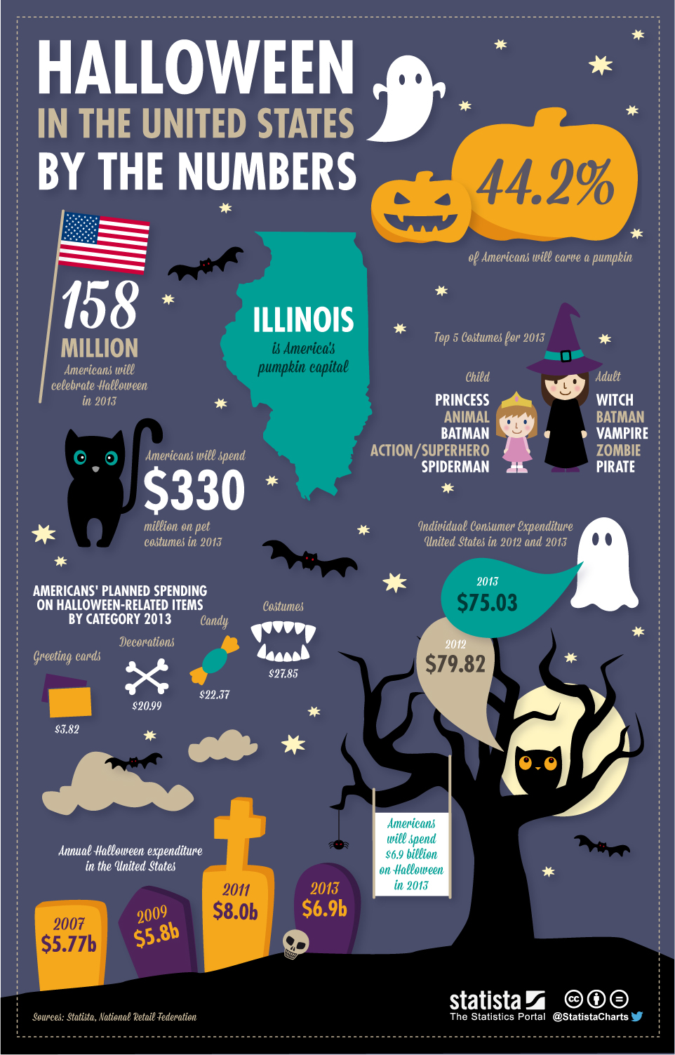 Statista's Halloween Chart of the Day 2013