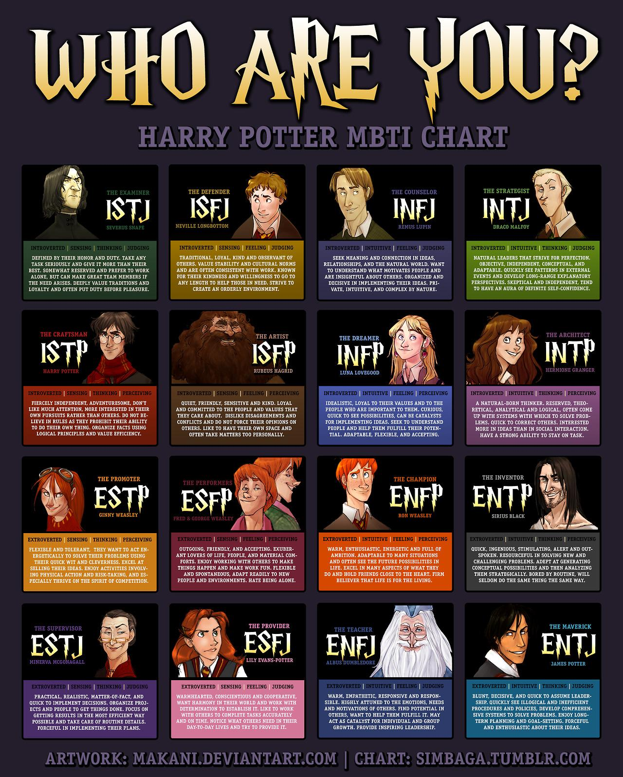 Harry Potter Meyers Briggs