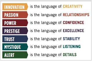 Language of Fascination Advantages