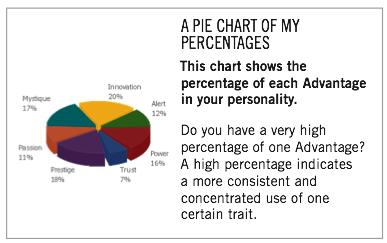 Fascination Advantage Results Pie Chart