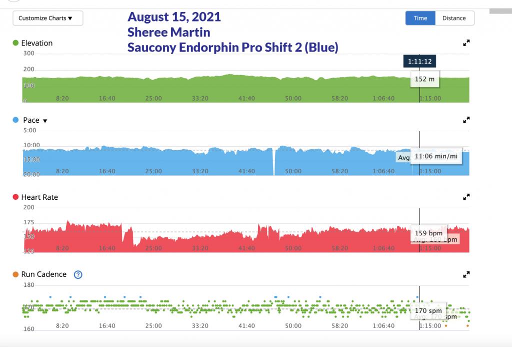 Sheree Martin Run Graphs via Garmin, August 15, 2021 7.1 miles